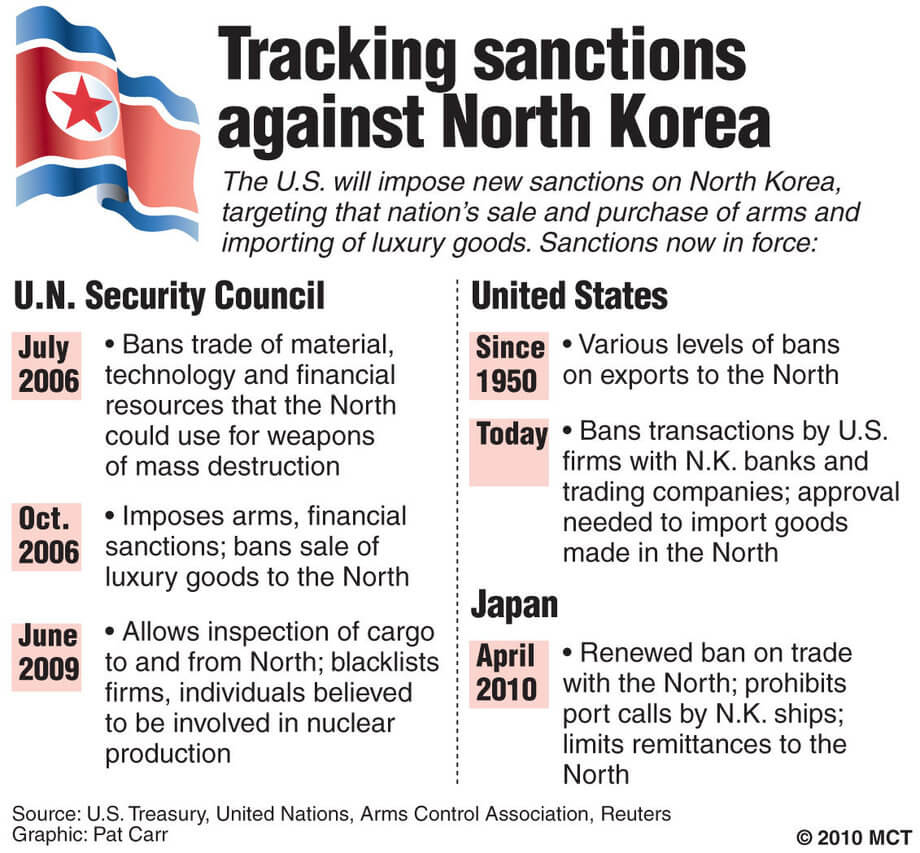 Ukraine and Russia Sanctions