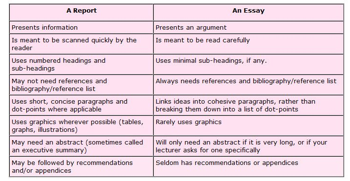 difference between high school and university thesis report writing